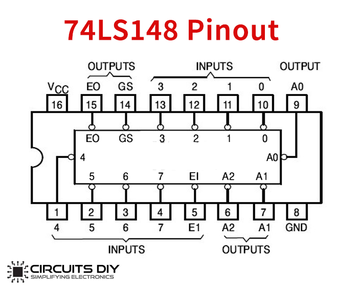 INTEGRATO SN 74LS348-8 to 3-line priority encoder with three-state outputs